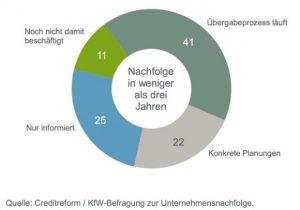 Planungen-Unternehmensnachfolge-im-Mittelstand